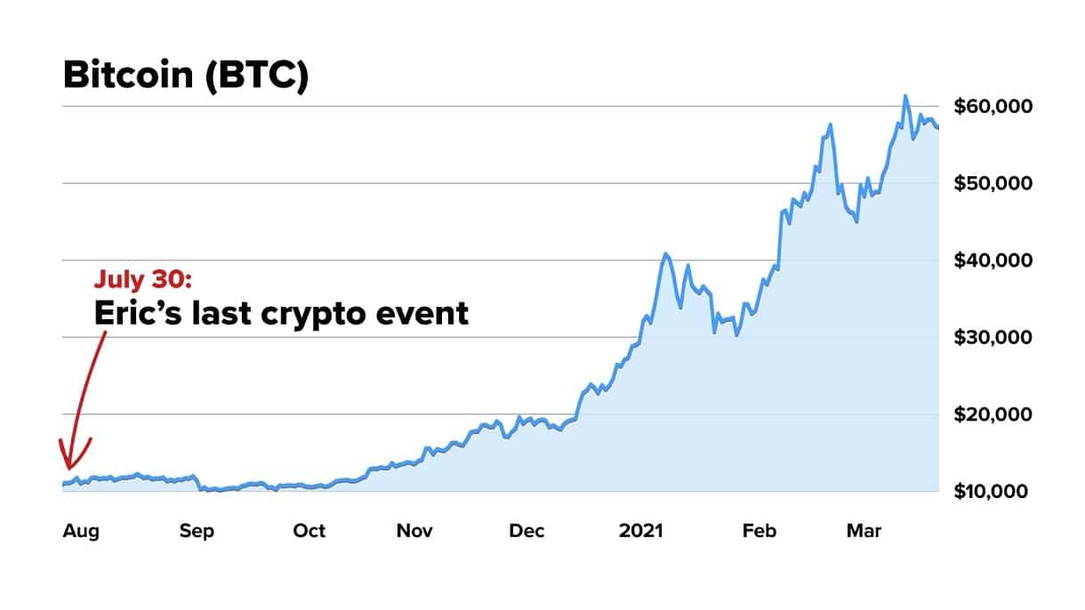 Eric Wade Beyond Bitcoin Event Details